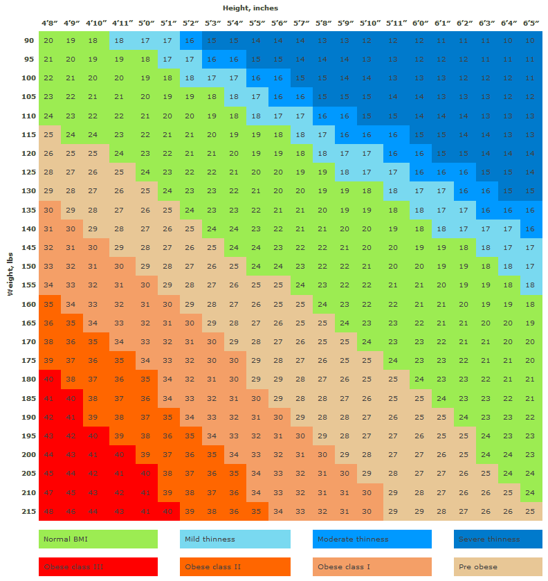 Imperial body mass index chart